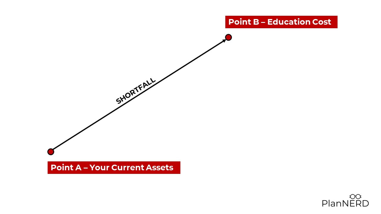 current financial position graphic - children's education planning